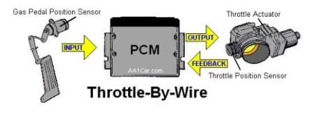 throttle-by-wire-schematic-460x174