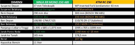 perbandingan rc vs mono DIMENSI