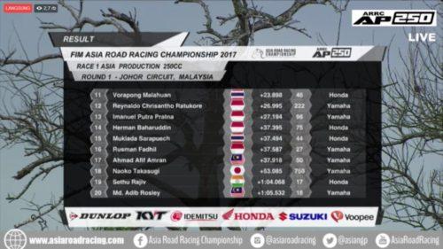 hasil-arrc-ap-250-2017-race-1-malaysia-500x281